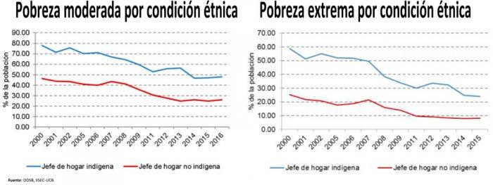 Fin del auge económico exige mejorar políticas sociales