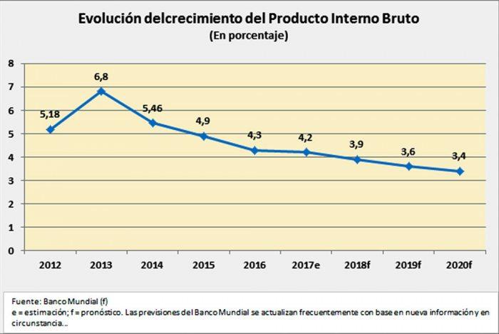 El organismo internacional vaticinó que este año el país crecerá 3.9%, ocho puntos porcentuales por debajo de la expectativa oficial