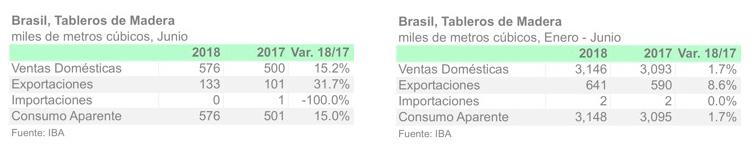 Consumo de tableros de madera en Brasil crece 15% en Junio