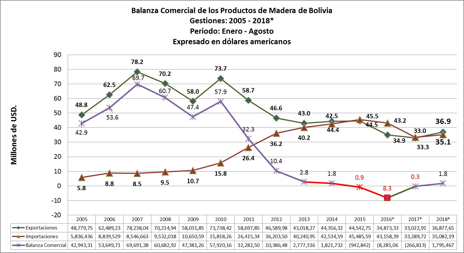 El comericio exterior de productos de madera de Bolivia en el periodo enero-Agosto tiene una balanza comercial positiva,en comparacion con el mismo periodo del 2017 en USD 1.8 Millones.