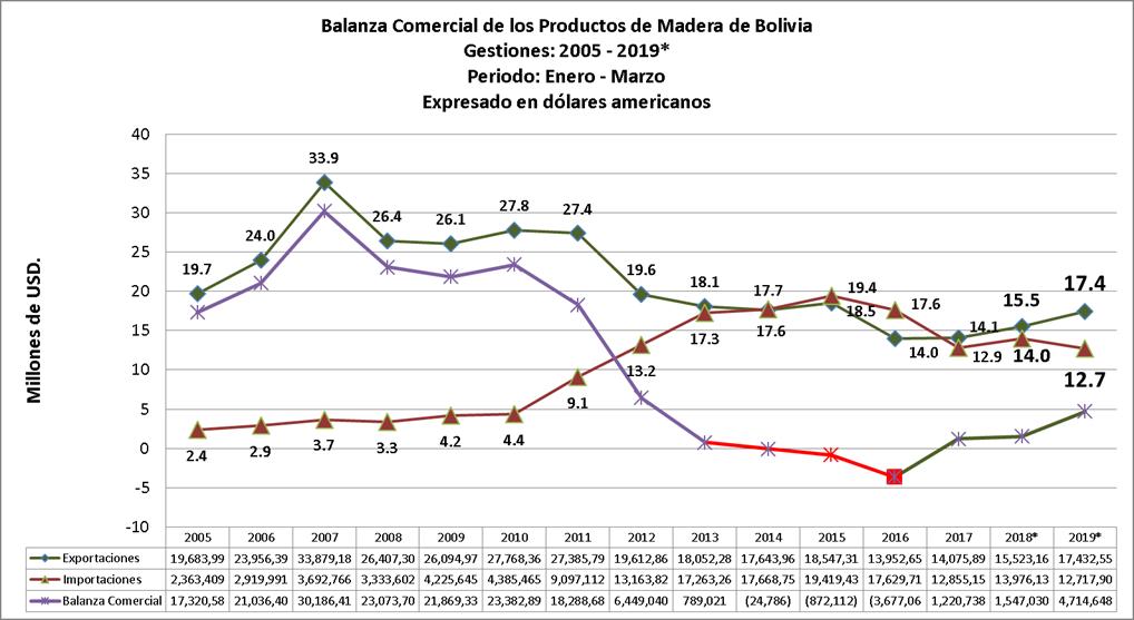 Balanza Comercial de Productos de Madera de Bolivia, periodo:enero-marzo 2019