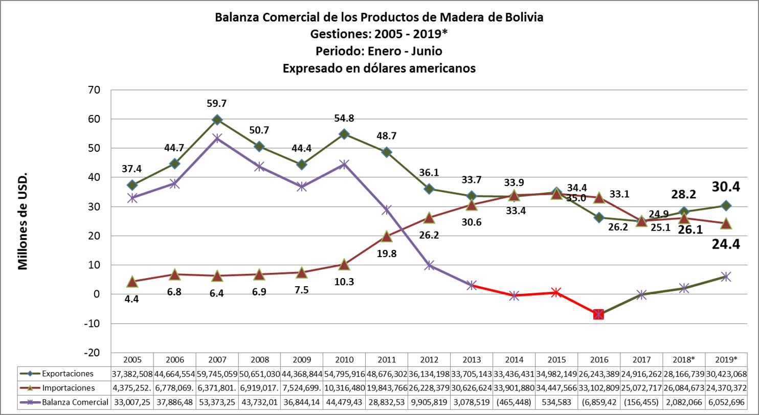 El comericio exterior de productos de madera de Bolivia en el primer semestre del 2019 tiene una balanza comercial positiva, en comparacion con el mismo periodo del 2018 en USD 6 Millones.