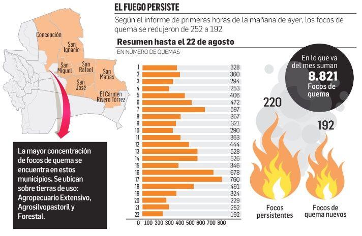 Los incendios forestales han calcinado hasta el momento 774.711 hectáreas de bosques y pasturas en 35 comunidades de 11 municipios de la Chiquitania a casi un mes del inicio del desastre, según reportó el ministro de Defensa, Javier Zavaleta, quien anunció que se impulsa el Plan Tajibo, que implica la atención de los incendios y de la sequía, que reduce el agua para el consumo humano y también está causando estragos en el ganado. EL DEBER