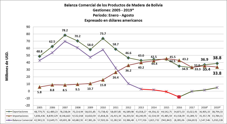 El comericio exterior de productos de madera de Bolivia en el periodo enero-agosto del 2019